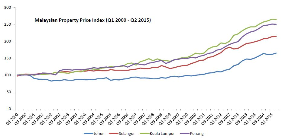 Property Prices In Iskandar Malaysia Hold Steady In A Mixed Market Alphamarketingsg